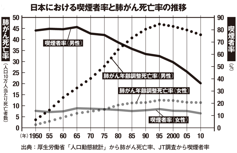 喫煙率と肺がん死亡率